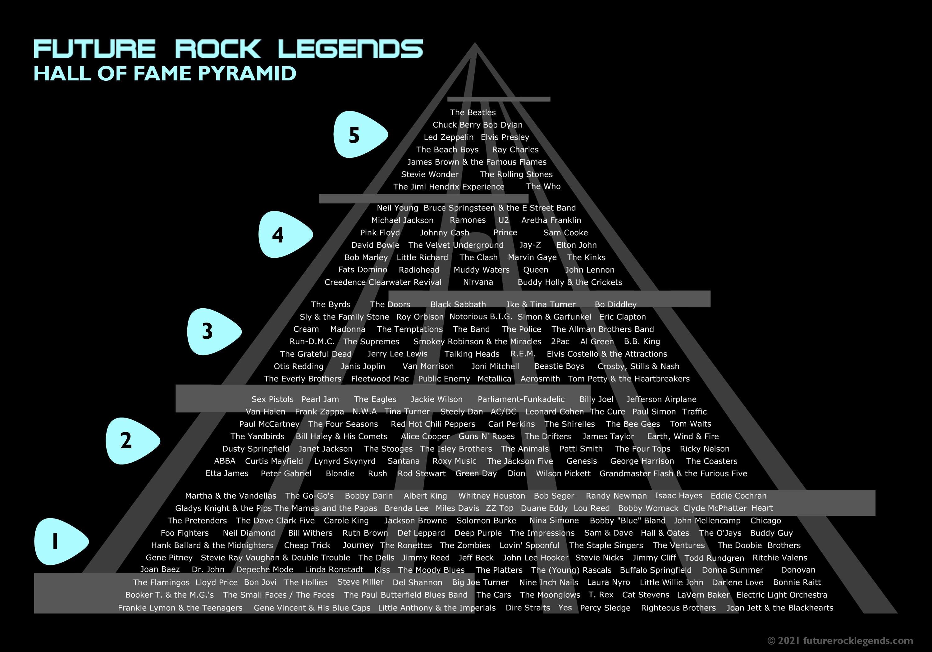 Rock and Roll Hall of Fame Pyramid