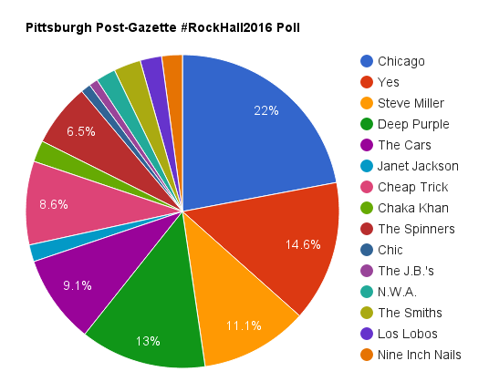 Post-Gazette RockHall Poll